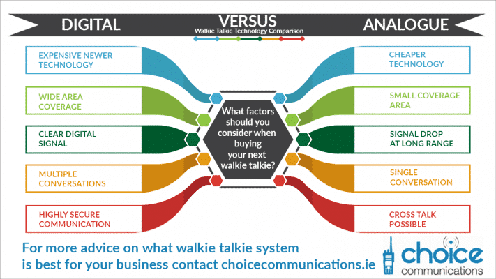 Walkie Talkie Comparison Infographic